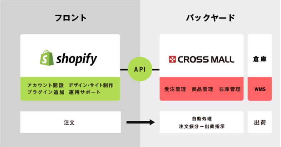 CROSS MALL(クロスモール)のアイルがShopifyパートナー「Shopify Experts」に認定!!