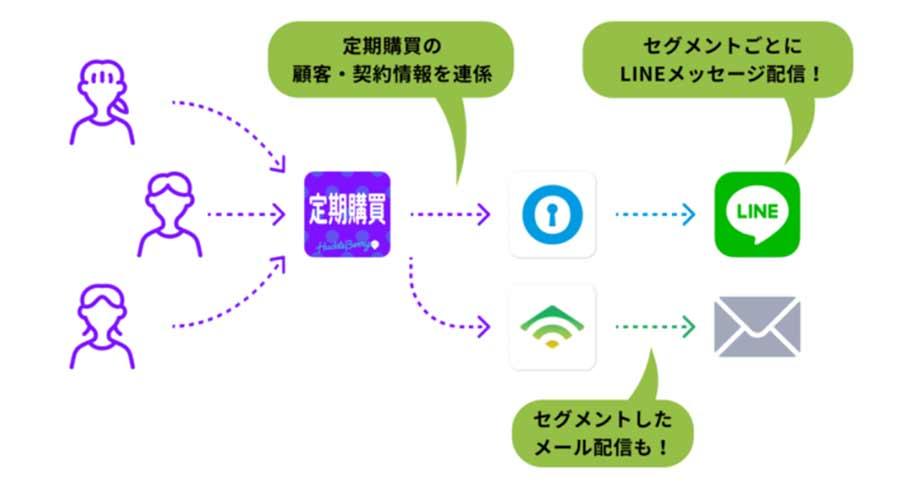 Shopifyアプリ「定期購買」がShopifyとLINEの連携活用アプリ「ソーシャルPLUS」と連携開始