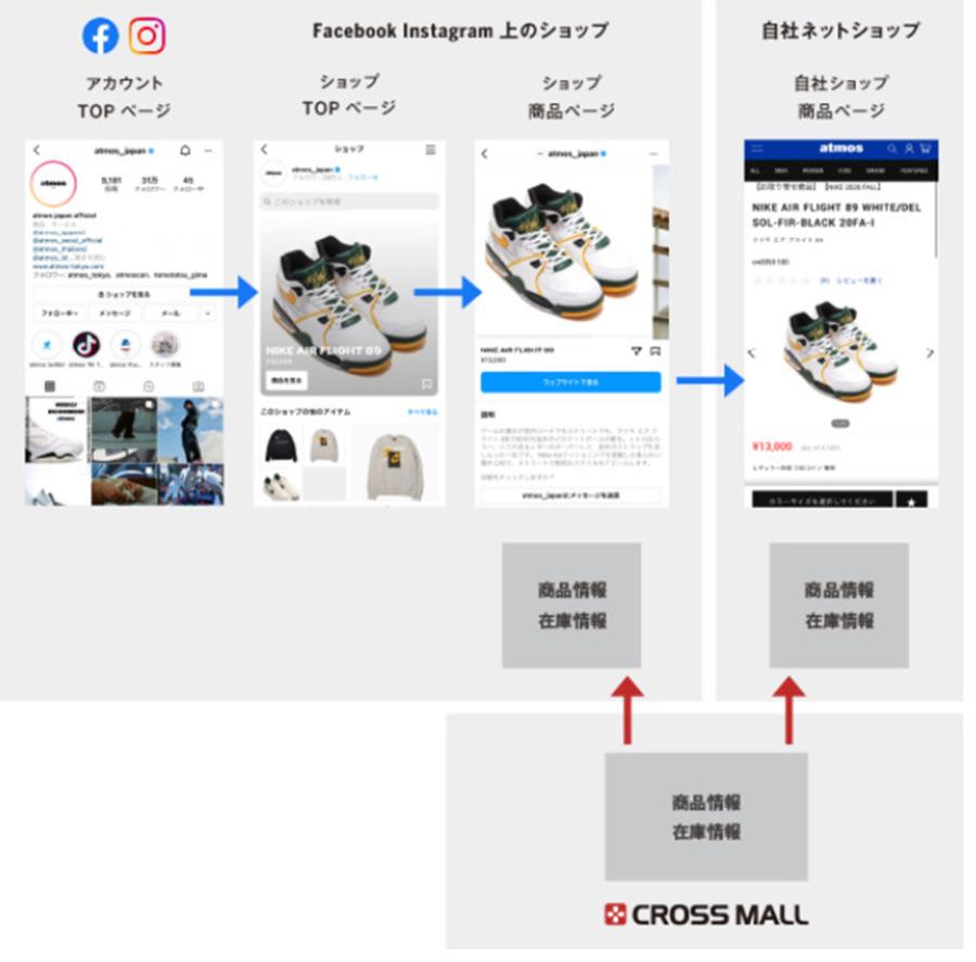 ネットショップ一元管理クラウドサービスの「CROSS MALL(クロスモール)」がFacebook、Instagramショップ機能との連携開始