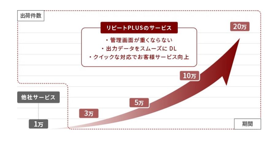 リピートPLUSの評判・口コミ・メリット・デメリット・料金や機能を徹底比較