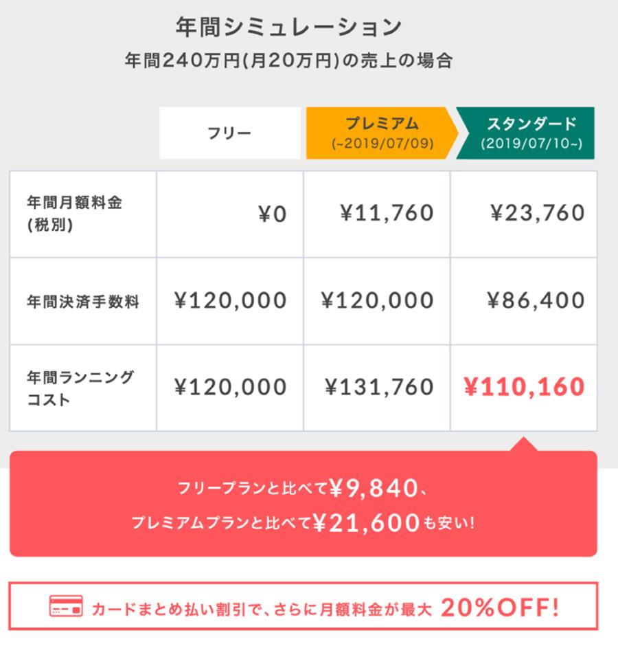 STORES.jpのプレミアムプランがスタンダードプランの違いとは?決済手数料が3.6%に!