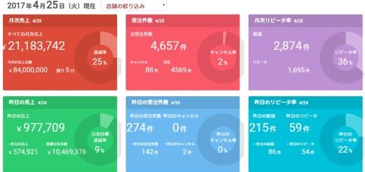 ECサイト10億円