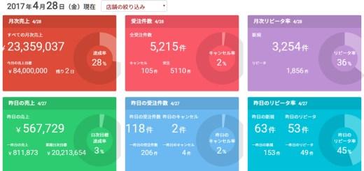 ECサイト10億円ブログ