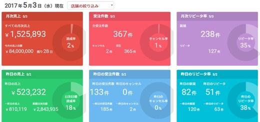 ネットショップで10億円ブログ