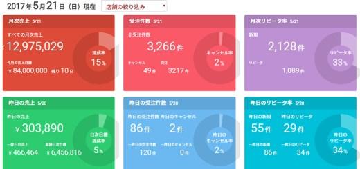 10億円のネットショップ