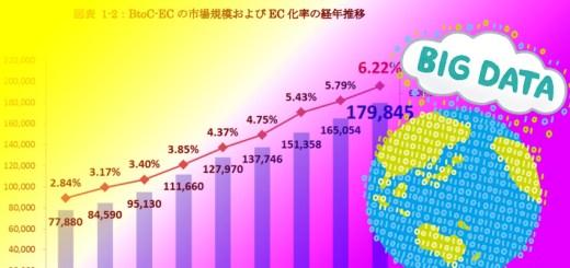 2018年EC市場規模