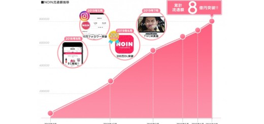 化粧品ECのNOINが流通額8億円突破