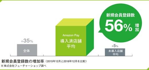 AmazonPay導入のメリット