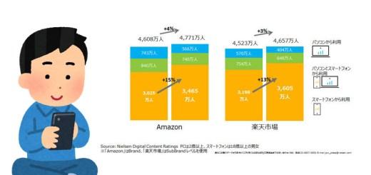 楽天とAmazonのスマホからの利用者が増加