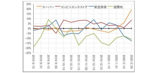 新型コロナウイルス感染拡大が続く「2月下旬の国内業種別消費動向データ」を公開【JCB消費NOW調べ】