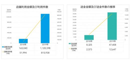 2019年のバーコード決済の店舗利用額は6.8倍の1兆1205億円に増加!