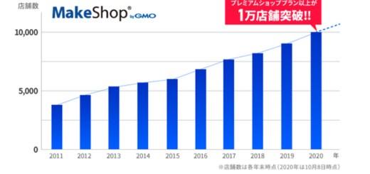 Makeshopの中規模・大型の法人ショップ向けプランの導入店舗数が1万件を突破!