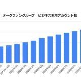 オークファンのビジネスアカウント数が136万件を突破!オークファングループの展望とは?