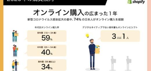 コロナ禍における日本の消費者の購買傾向と2021年のコマーストレンド予測をShopifyが発表