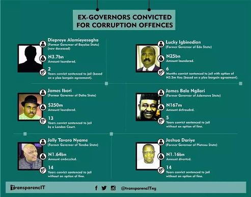 Ibori, Igbinedion Listed Among Four Other Ex-Govs Convicted Of Corruption