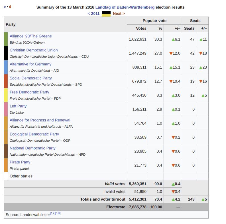 Elezioni tedesche e giornali.