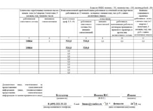Форма П-4 (статистика): инструкция по заполнению ...