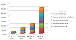 Distribución de los estudiantes por edades y áreas