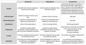 Modelo de rúbrica de evaluación