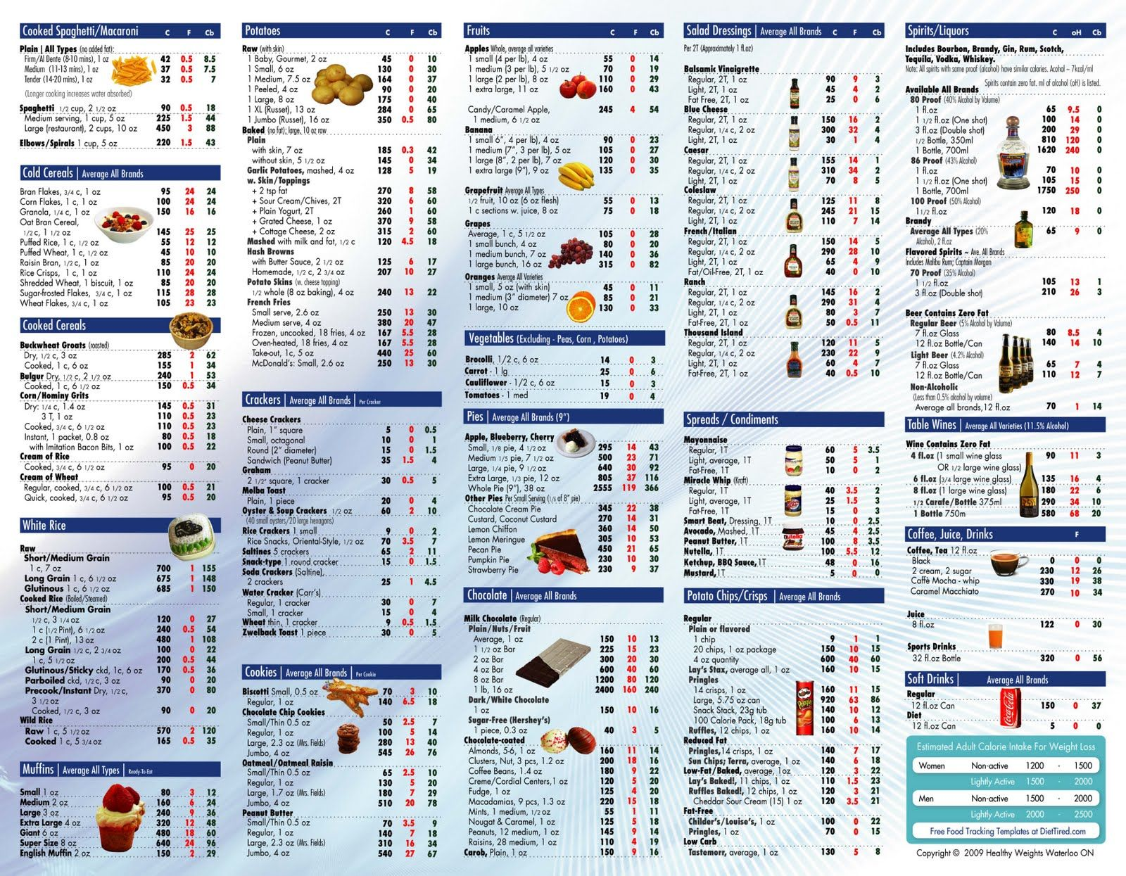 Food Calorie List Printable