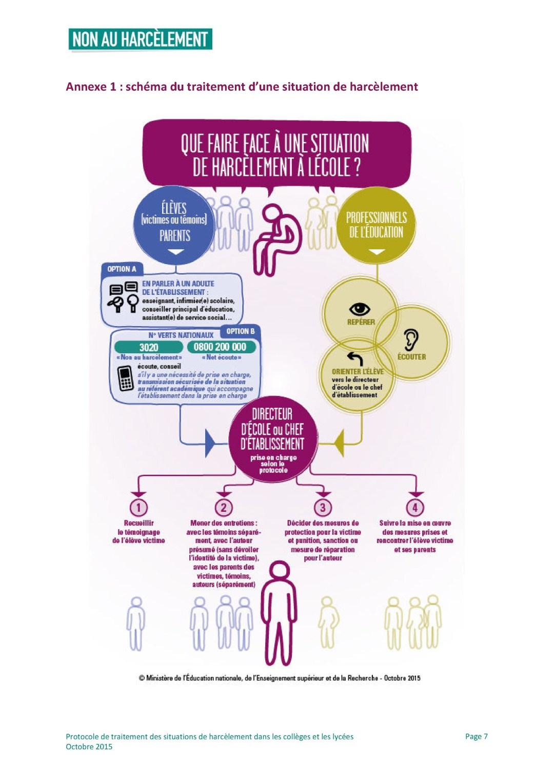 Schéma de process pour traiter une situation de harcèlement à l'école
