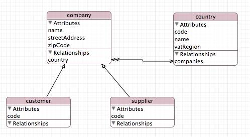 DataModelExample.jpg