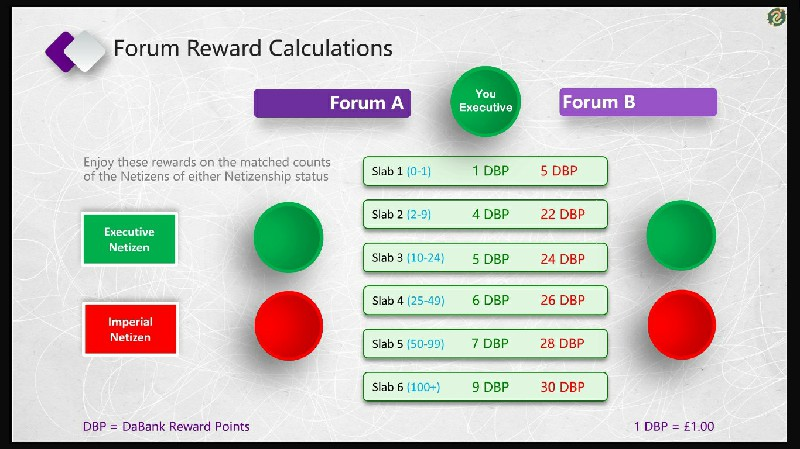 Executive Forum Reward Calculations