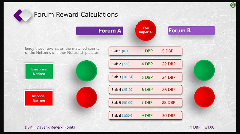Imperial Forum Rewards Calculation