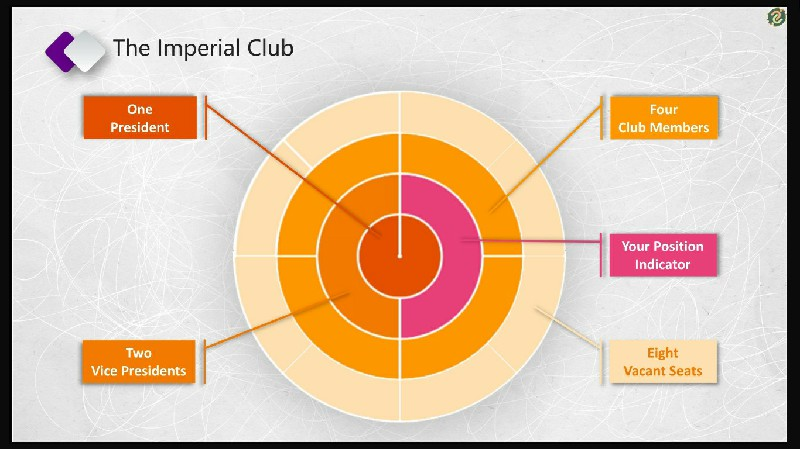 DaBank - The Imperial Club