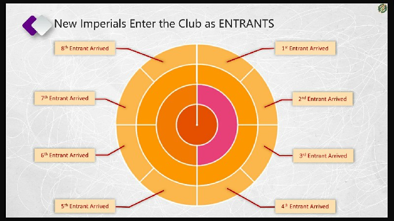 New Imperials Enter the Club as Entrant