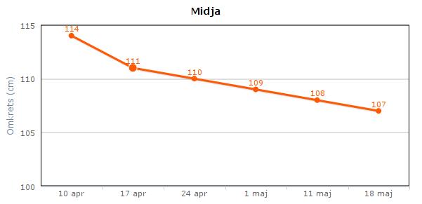 midja_vecka5