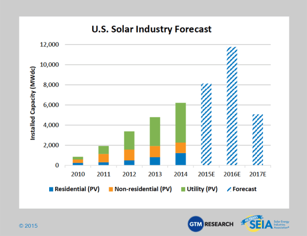 Visit to Intersolar – North America — the Solar Sector and ...