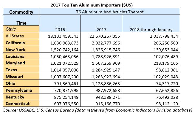 U S  Tariffs and Aluminum Trade – USSABC