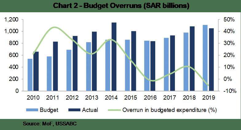 Saudi Arabia's 2020 Budget Review