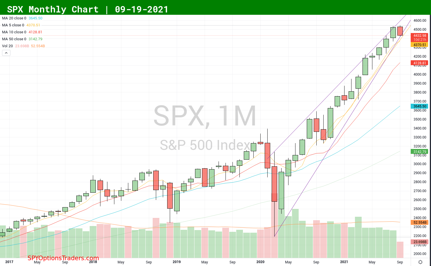 SPX S&P 500 index monthly chart