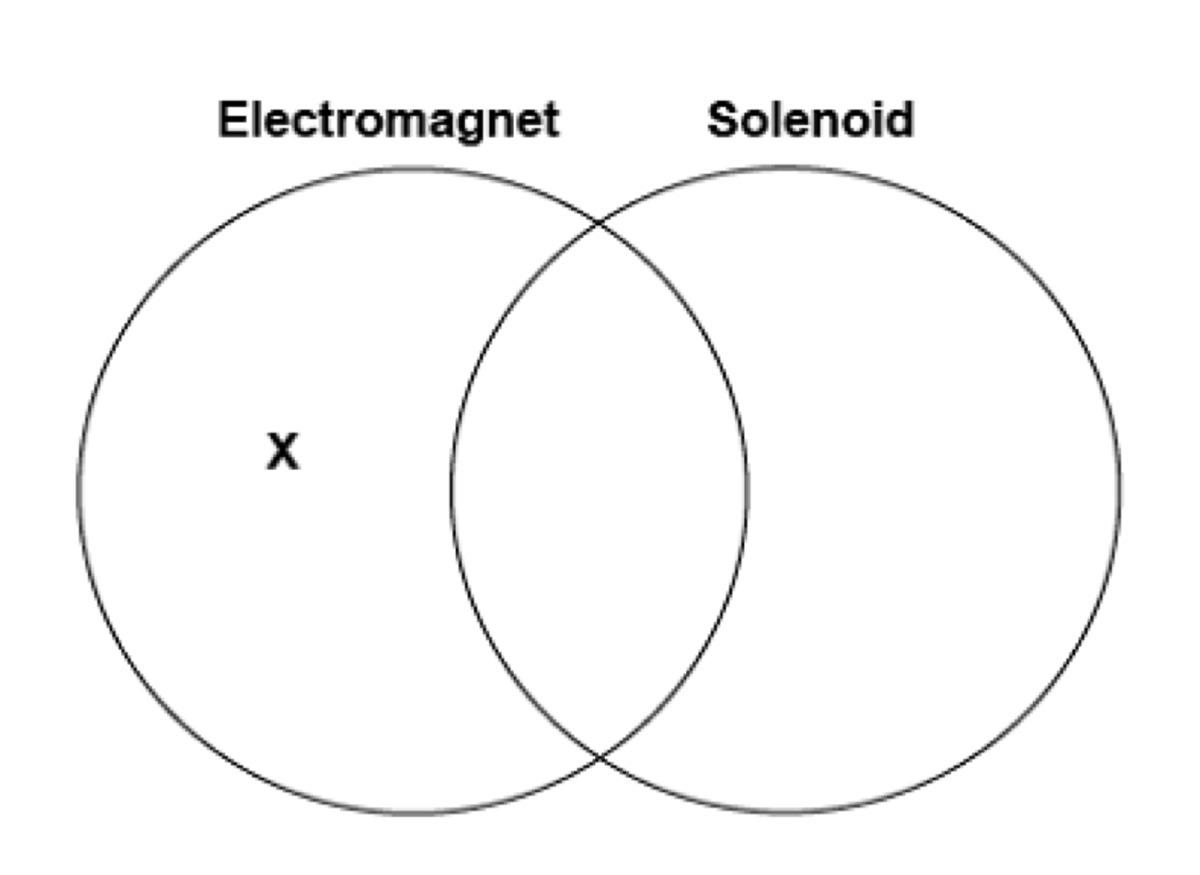 Eva Makes A Graphic Organizer To Compare Electromagnets With Solenoids Which Description