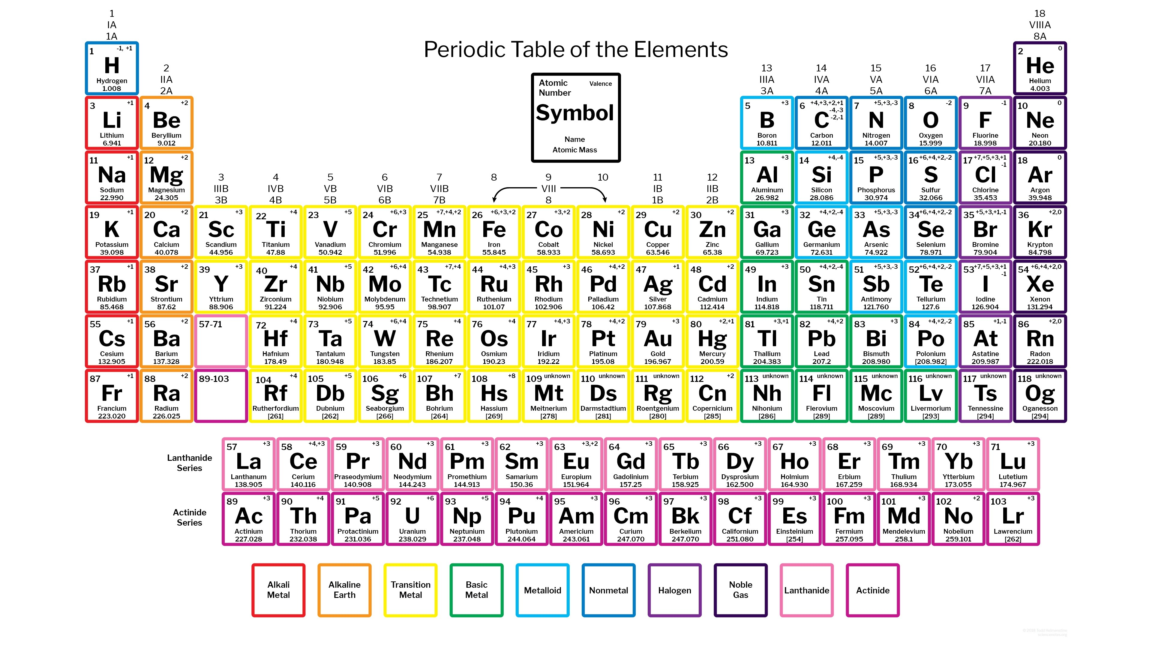 Offering 50 Points Use The Periodic Table To Determine The
