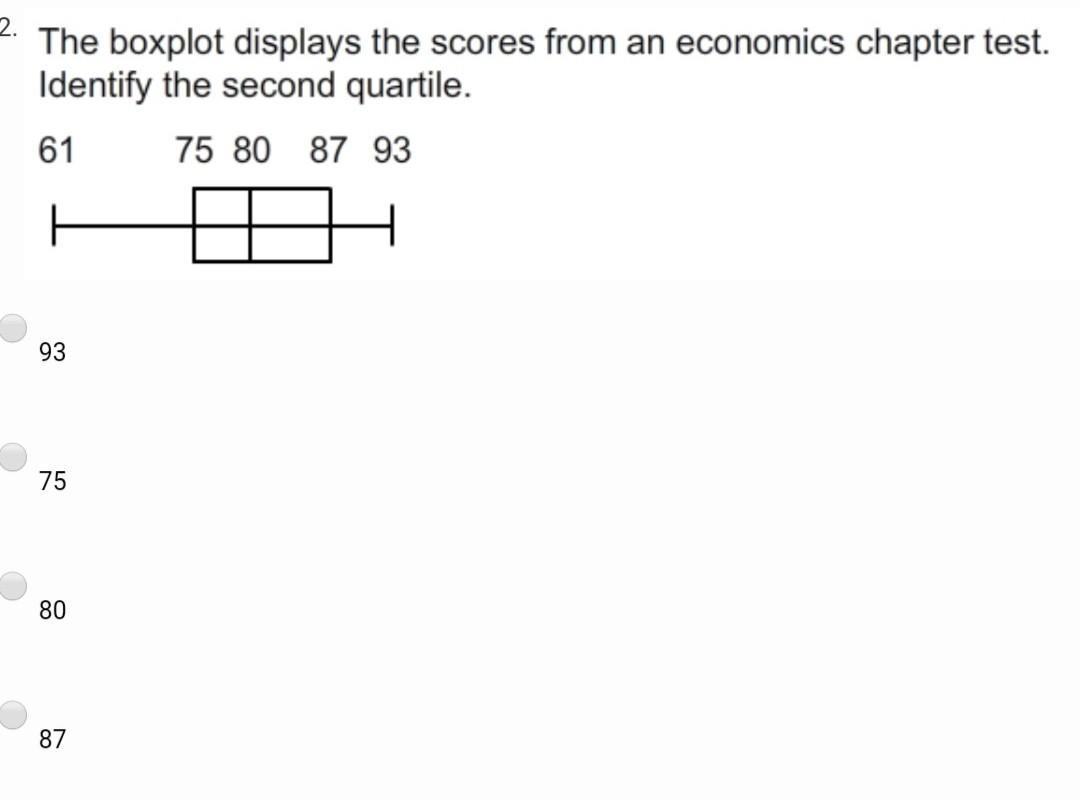 The Boxplot Displays The Scores From An Economics Chapter