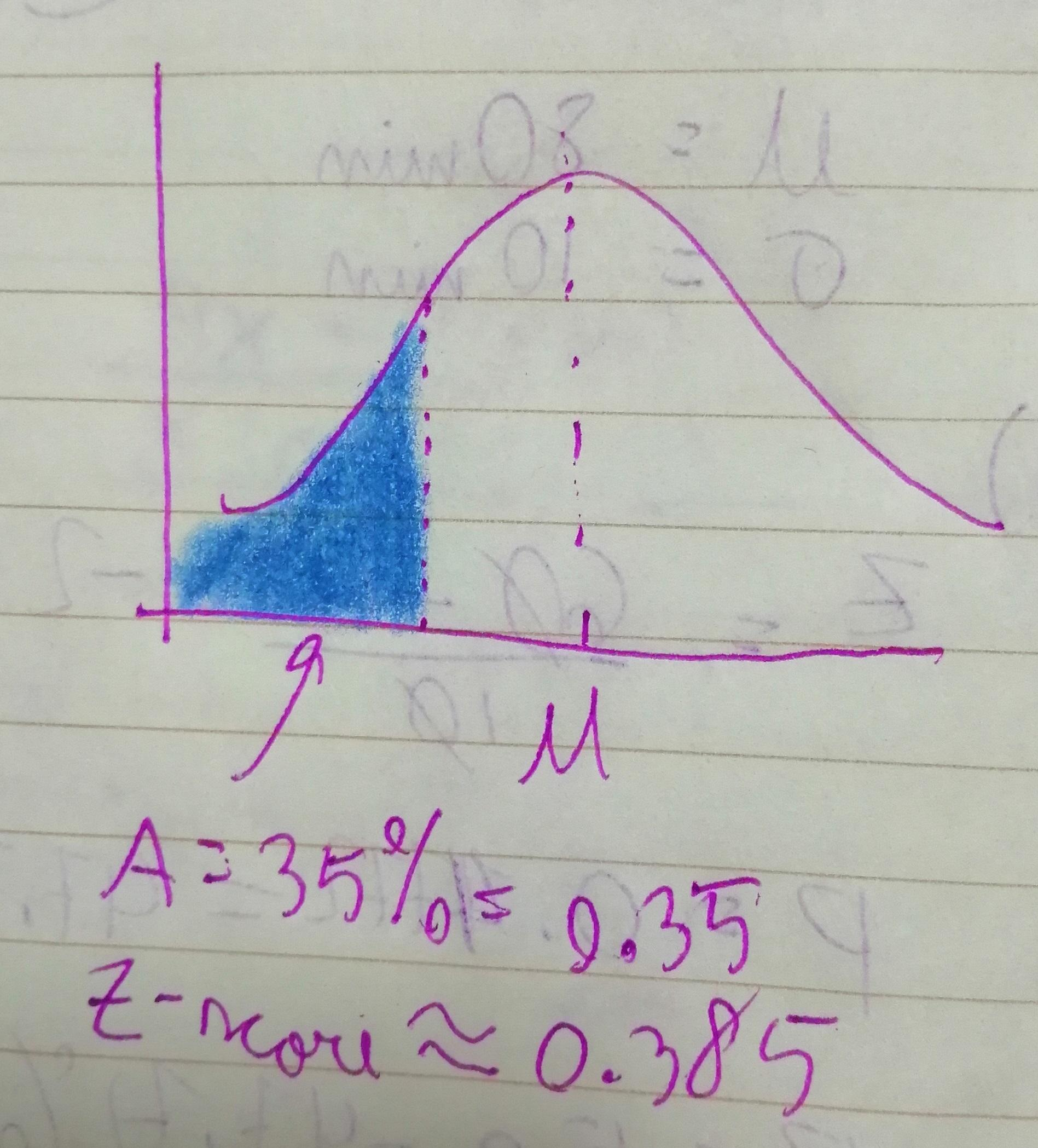 In A Standard Normal Distribution If The Area To The Left