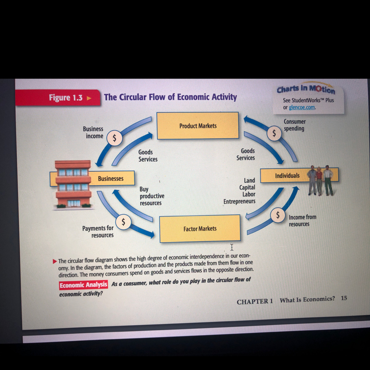 As A Consumer What Role Do You Play In The Circular Flow
