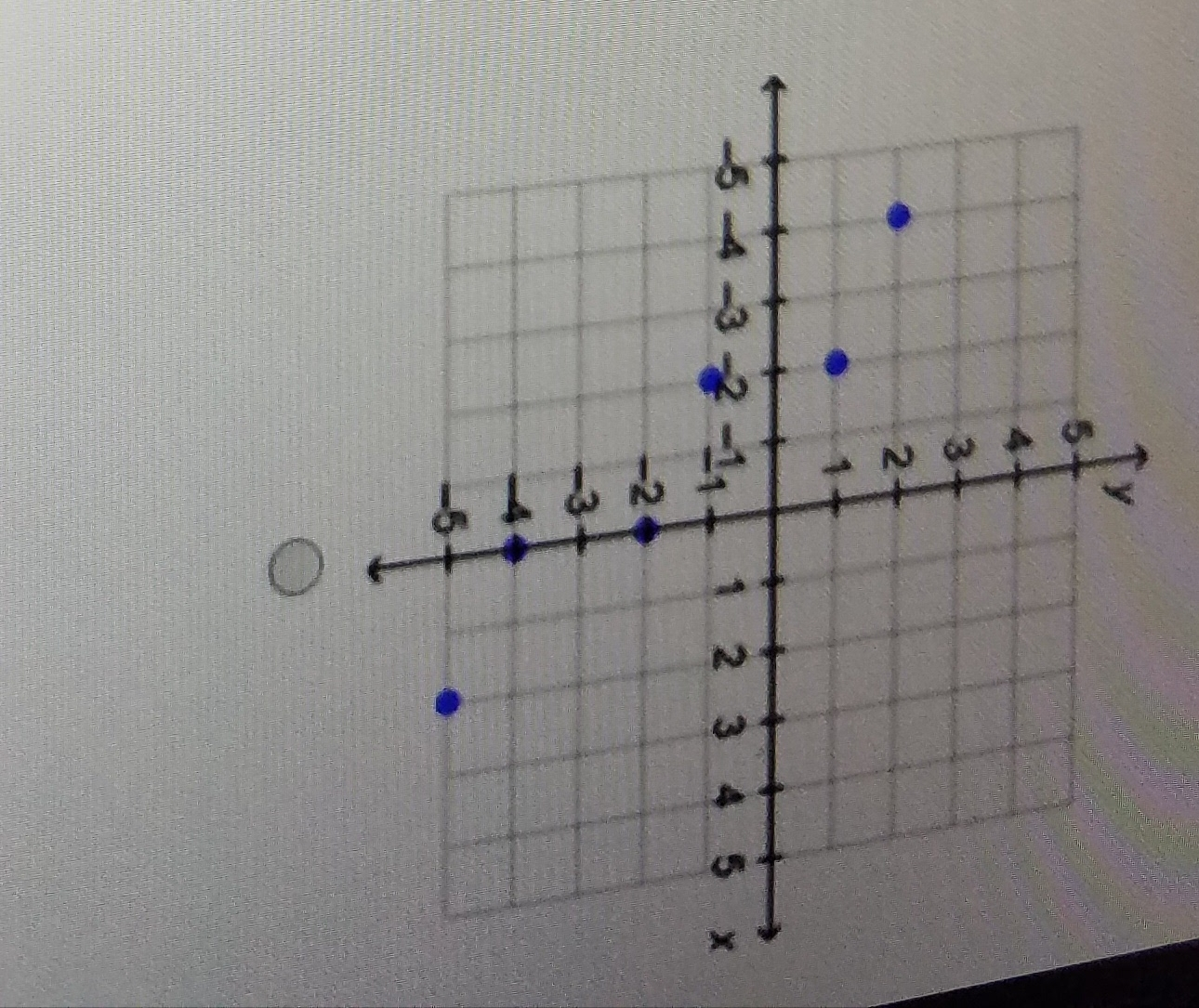Which Graph Shows A Set Of Ordered Pairs That Represnt A