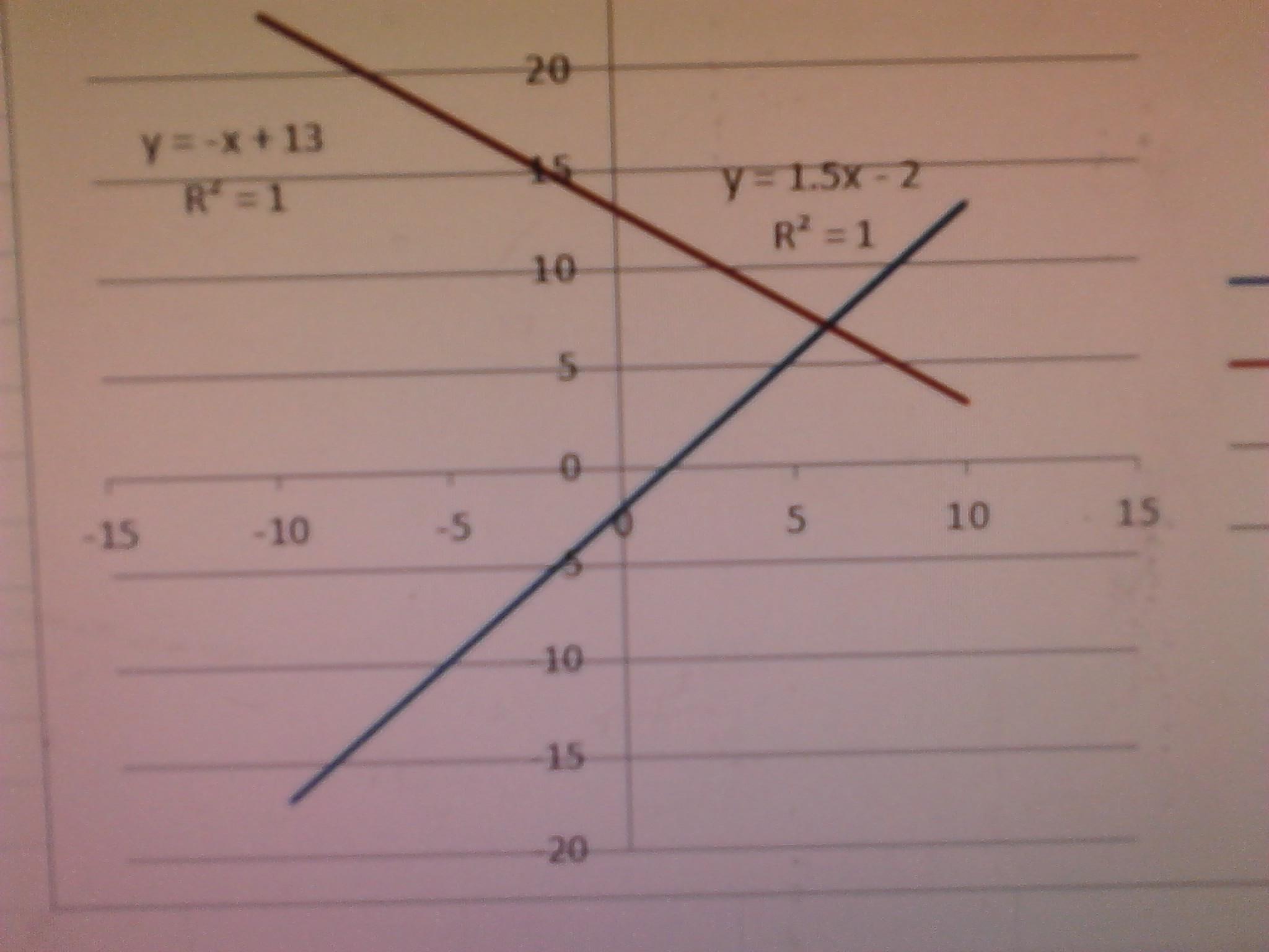 Match The System Of Linear Equations With The