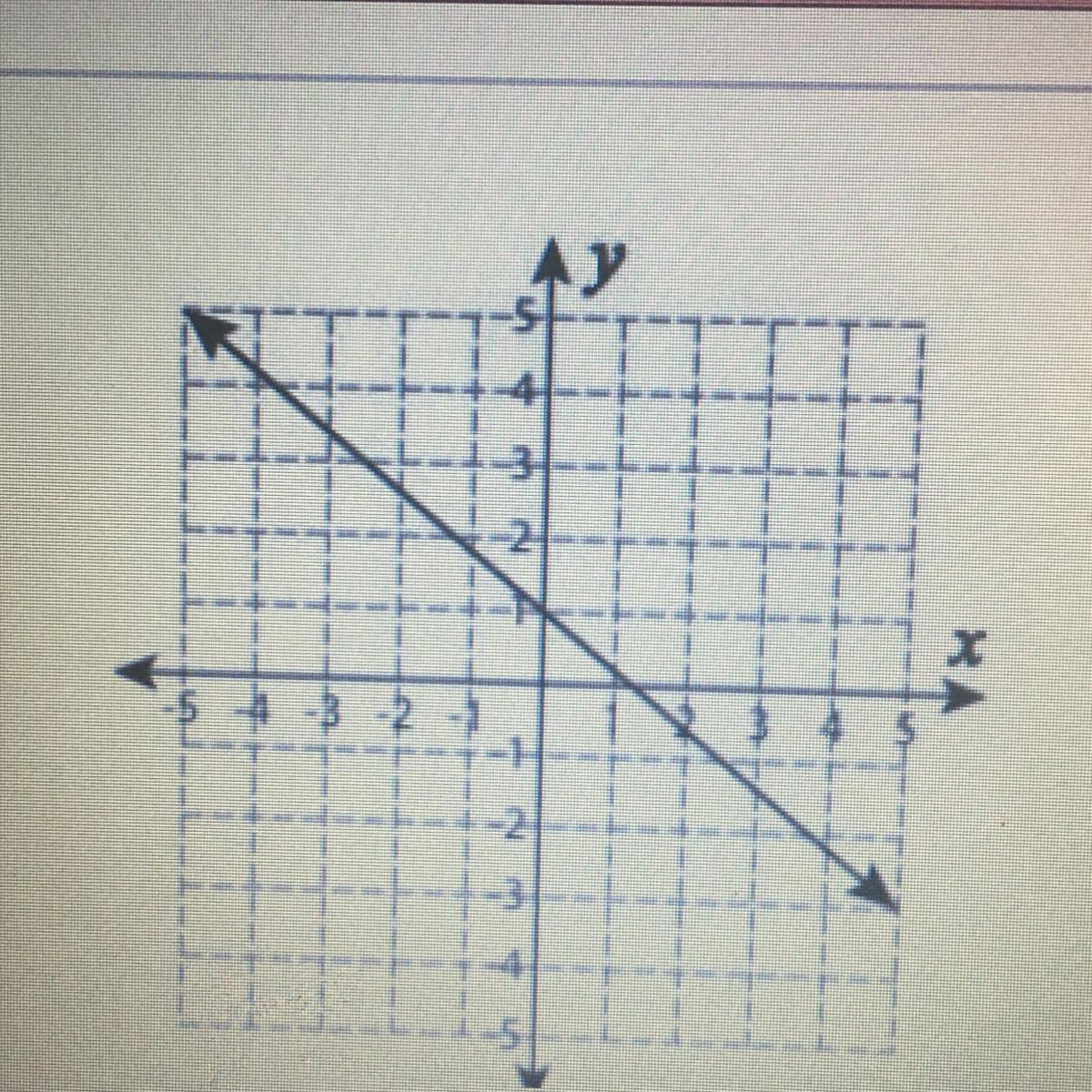 Which Best Describes The Slope Of The Line Shown On The