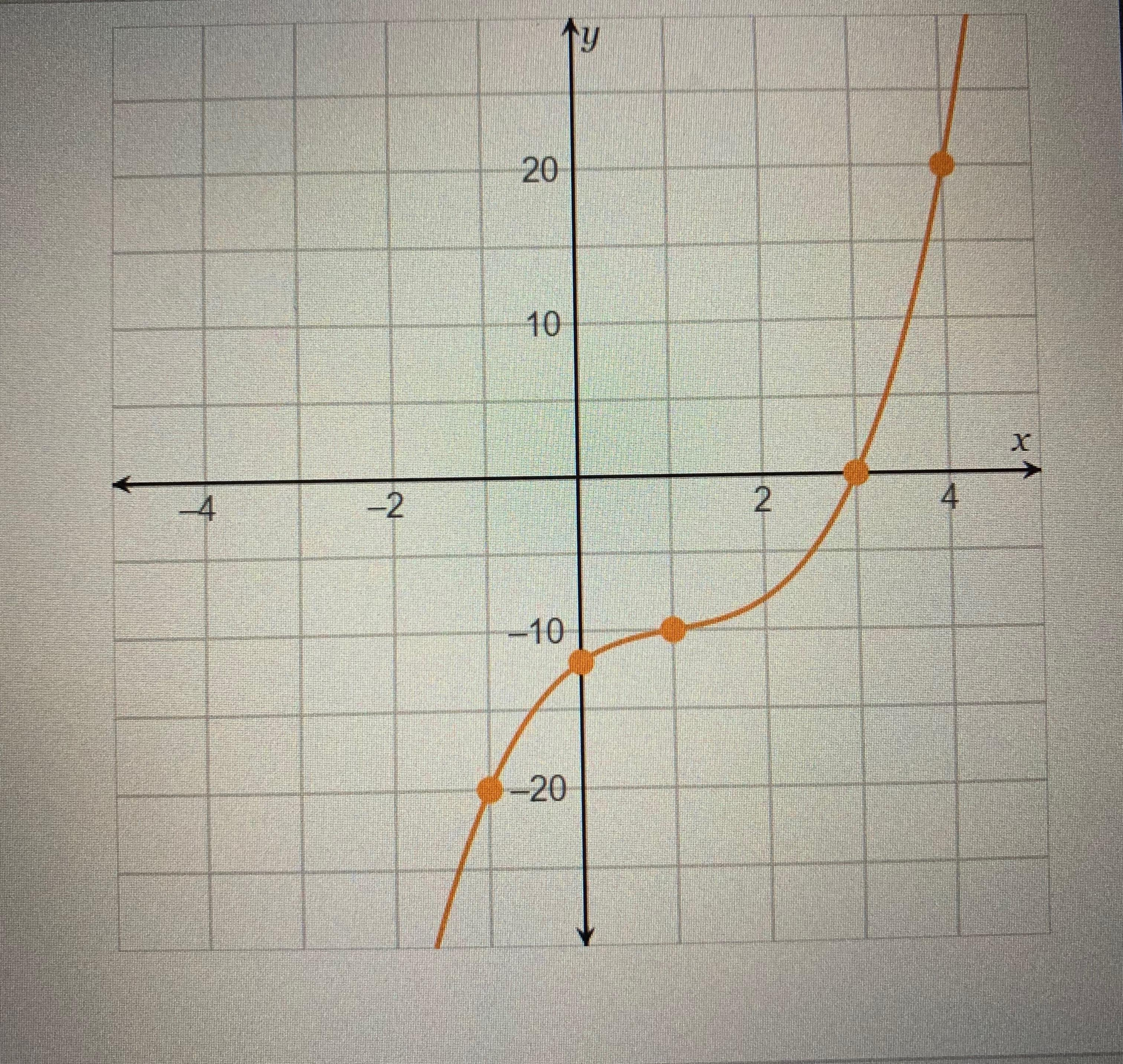 Use The Graphing Tool To Determine The Intercepts X