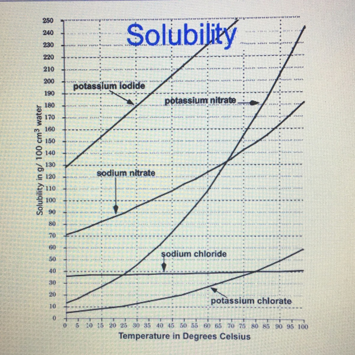Based On The Solubility Chart Which Of The Listed Salts