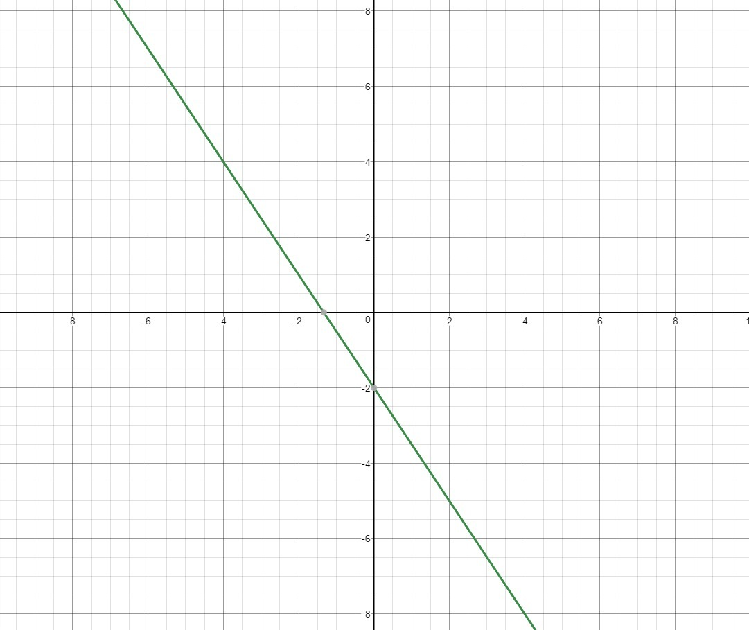 1 Graph The Linear Equation Y