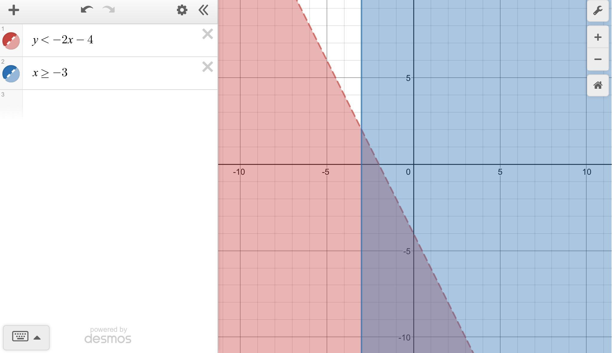 Graph The Solution To The Following System Of Inequalities