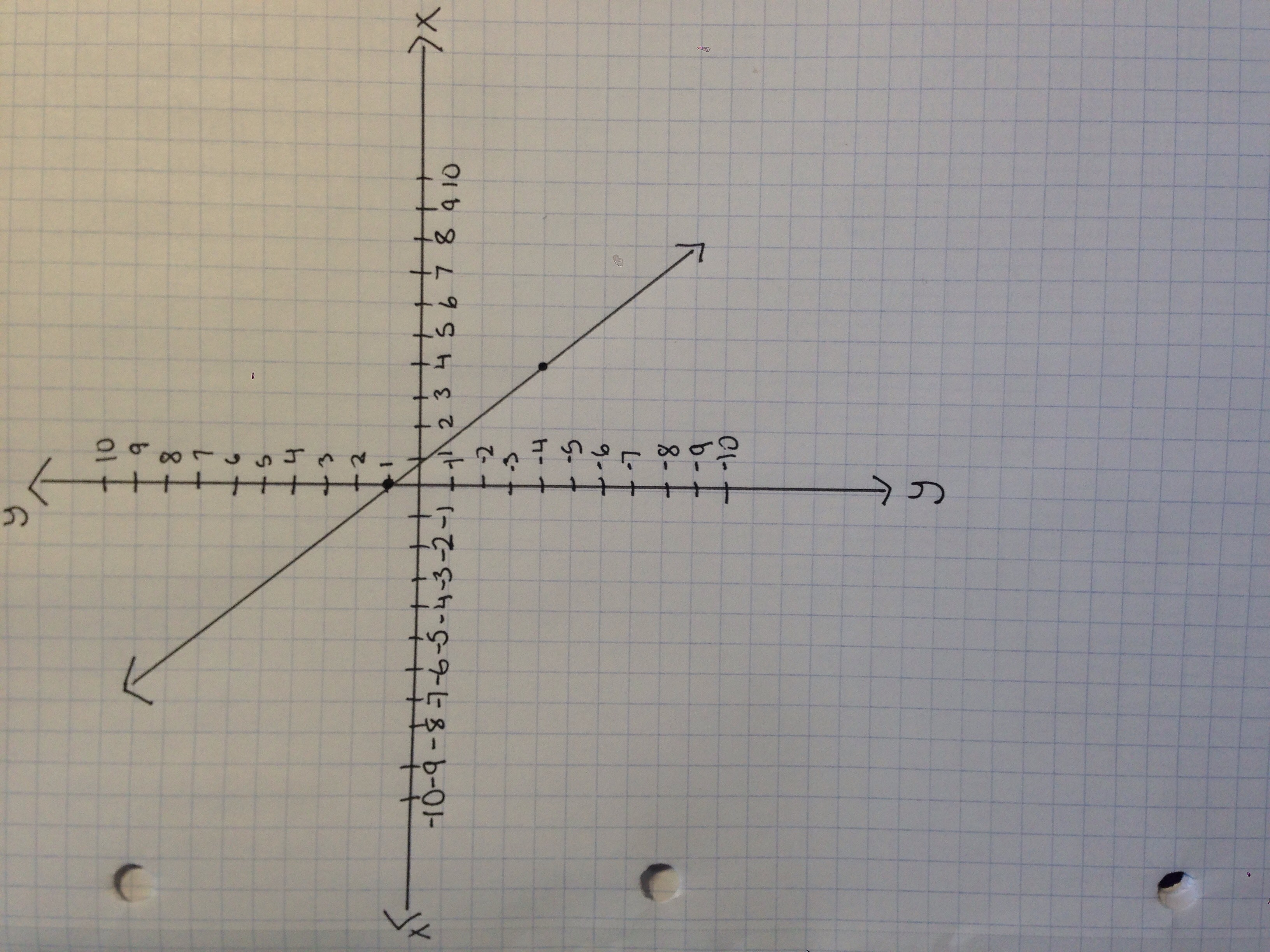 Identify The Slope And Y Intercept Of The Graph Of The