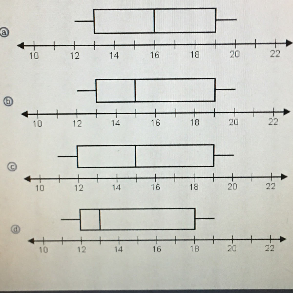Which Of The Following Box And Whisker Plots Correctly