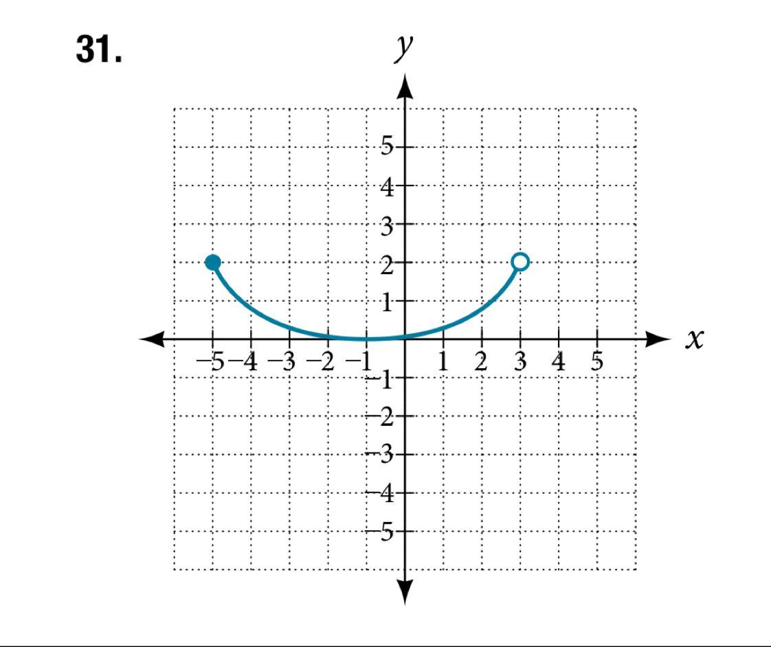 Write The Domain And Range Of The Function Using Interval